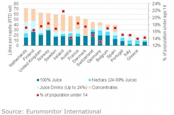 Smaller Sizes, Greater Value in European Juice